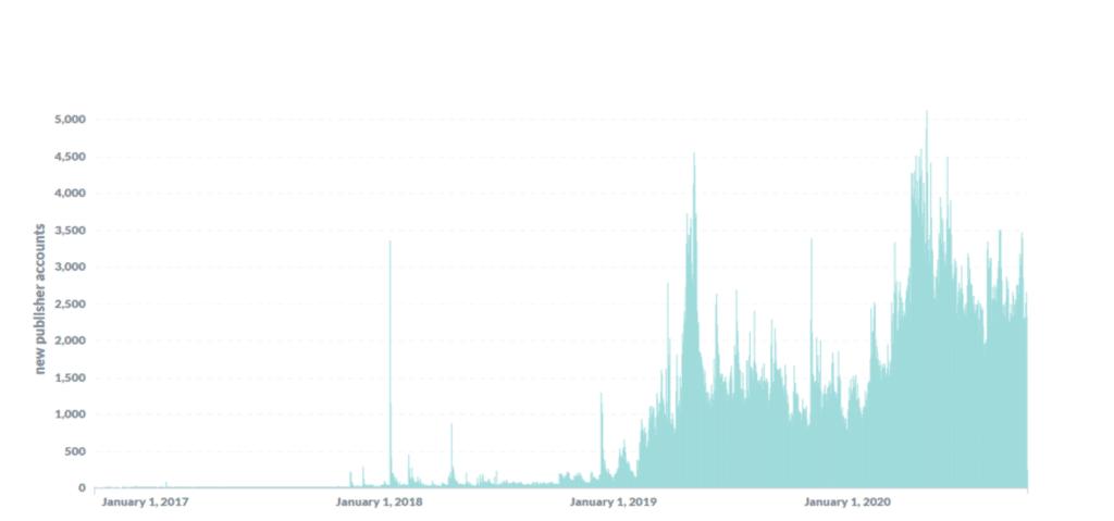 gráfica creados de contenido Brave